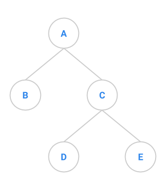 binary-tree-quiz