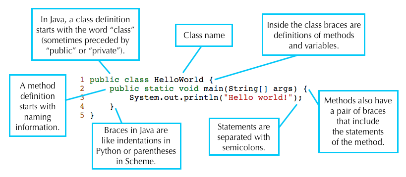 Lab 1: Java & Git | CS 61BL Summer 2019